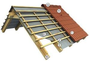 Isolamento termico tetto a falde